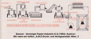 1954: Fotopapierherstellung: Emulsions-Aufbereitung und Applikation auf Papier