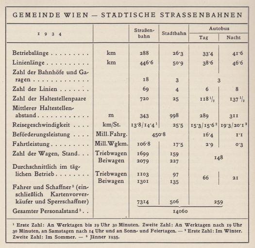 BusseBimsWien1934_FestschriftStadtbauamt1935_S410_1500120